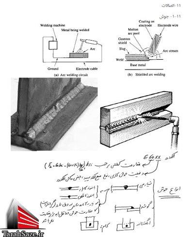 جزوه فولاد (ویژه آزمون محاسبات)