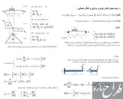 رسم نمودار نیروی برشی و لنگر خمشی با نمونه مثال