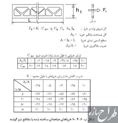 آموزش محاسبه بار باد روی ساختمان ها و سازه های غیر ساختمانی